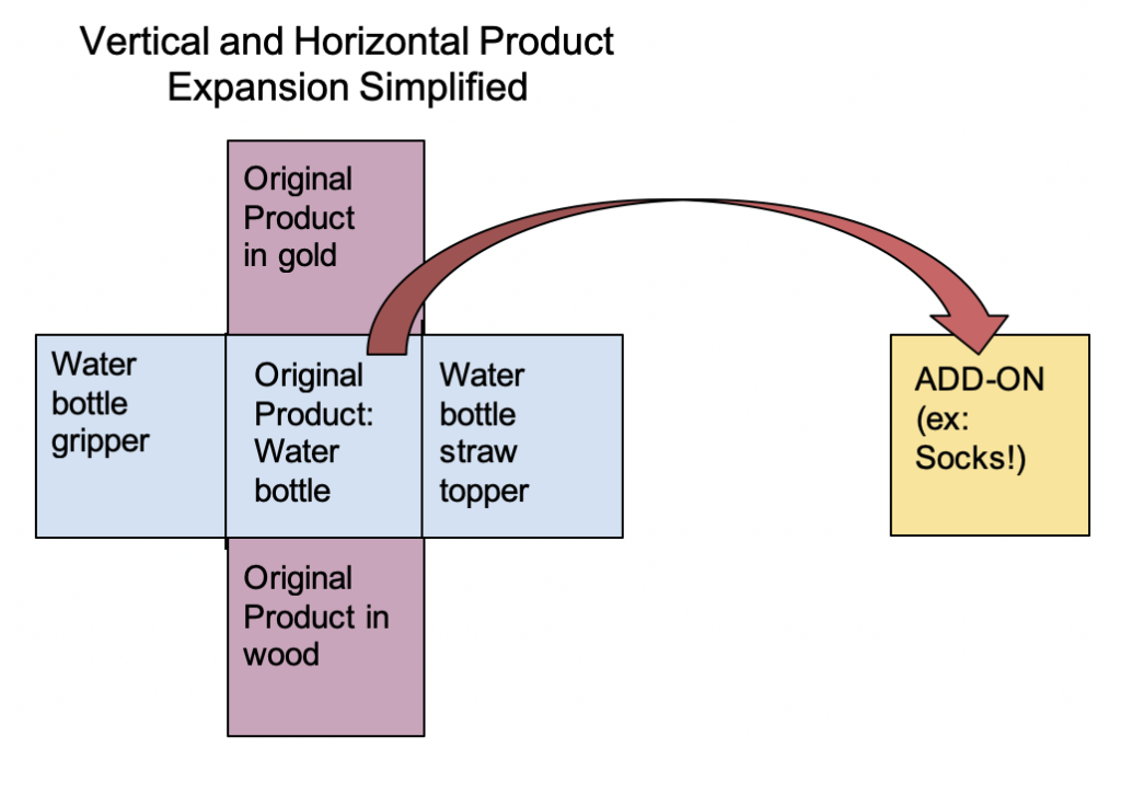 Vertical and Horizontal Product Expansion