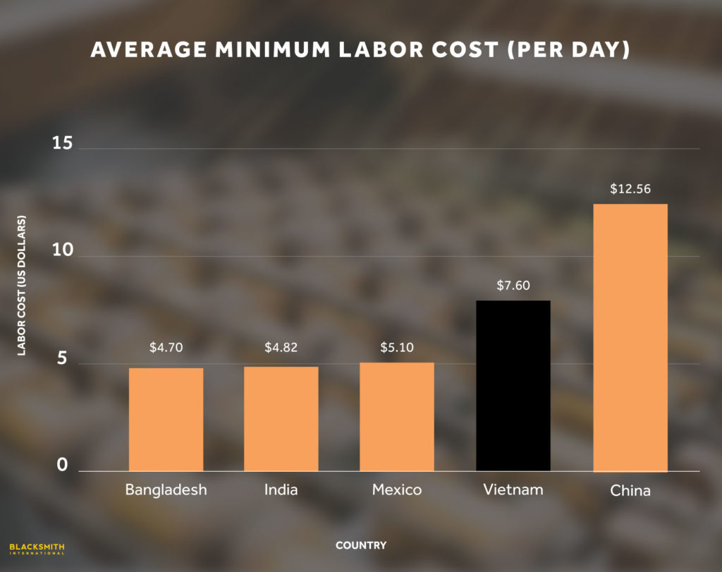 Vietnam Labor Costs