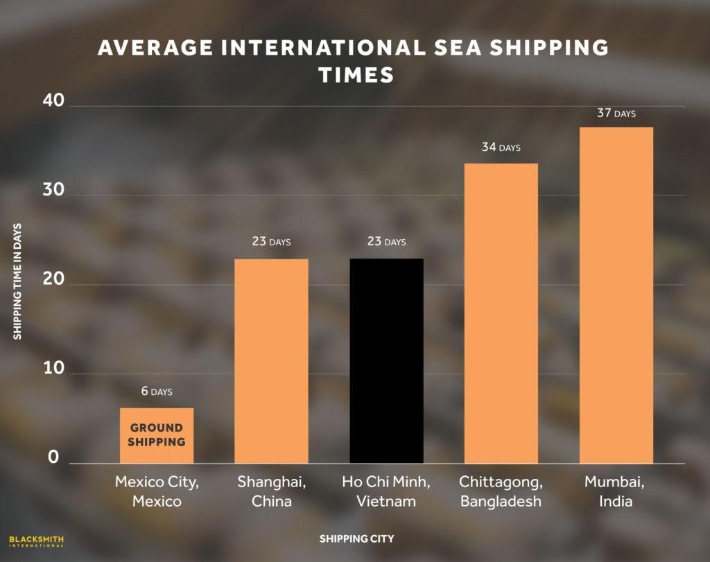 Average International Sea Shipping Times
