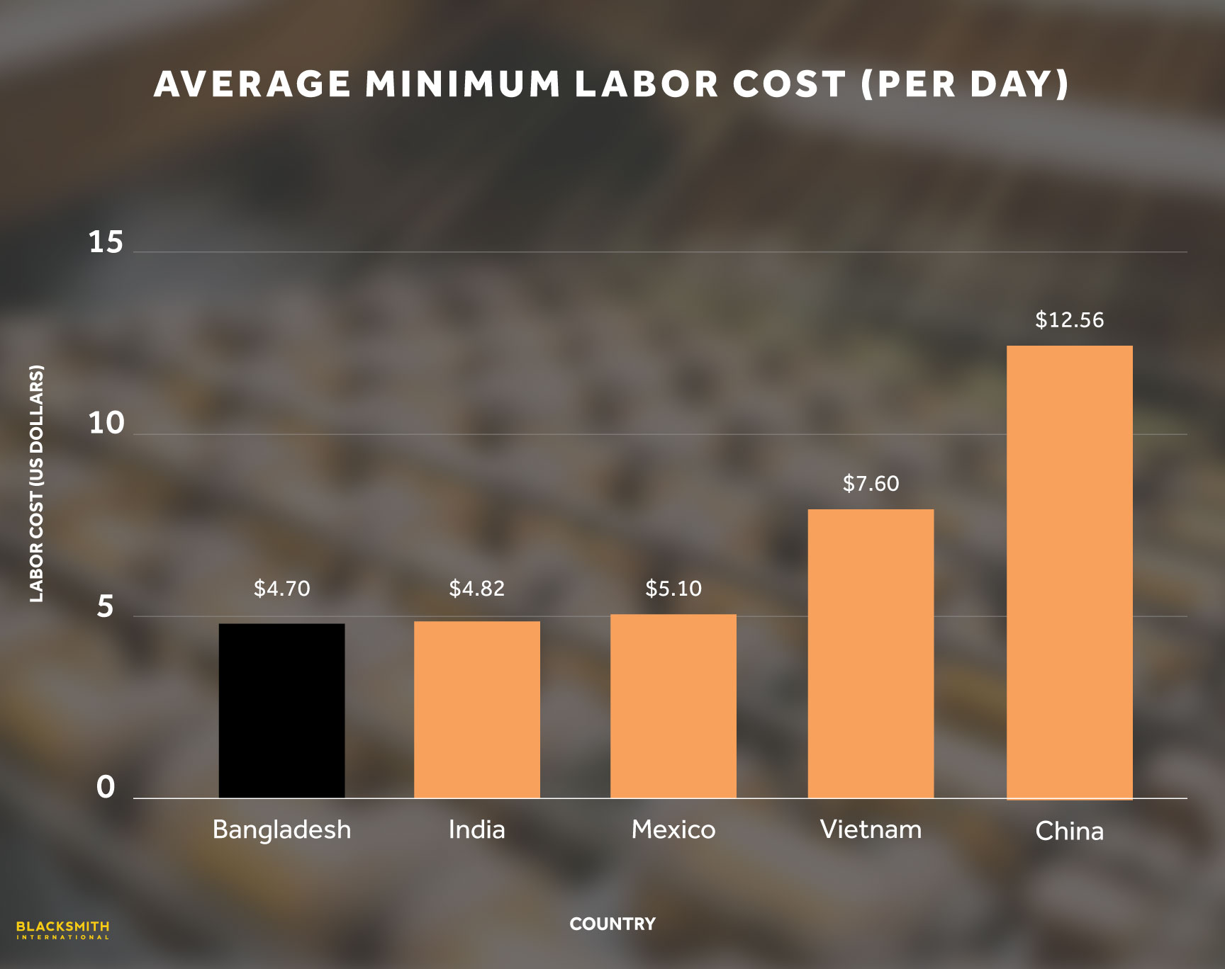Bangladesh Labor Costs